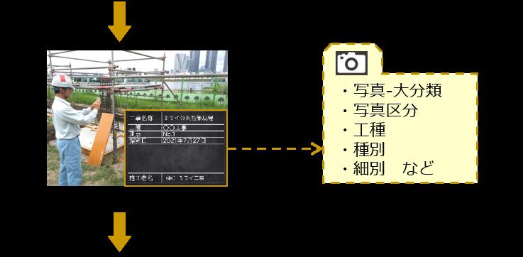 工事写真 出力ソフトウェア 写真分類