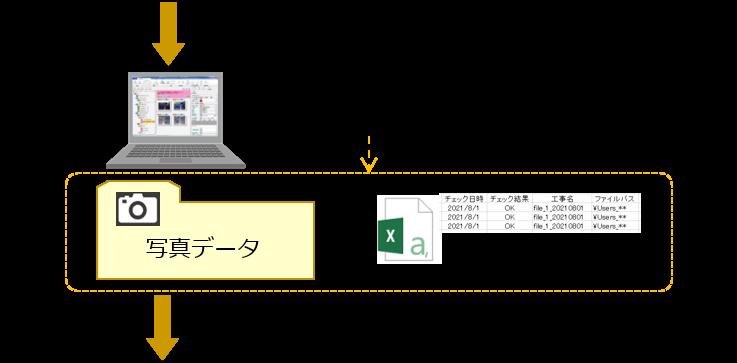 撮影後 写真データ 入力ソフト 信憑性確認 チェック